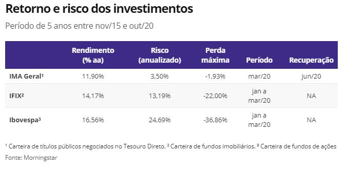 fundos imobiliários-FIIs
